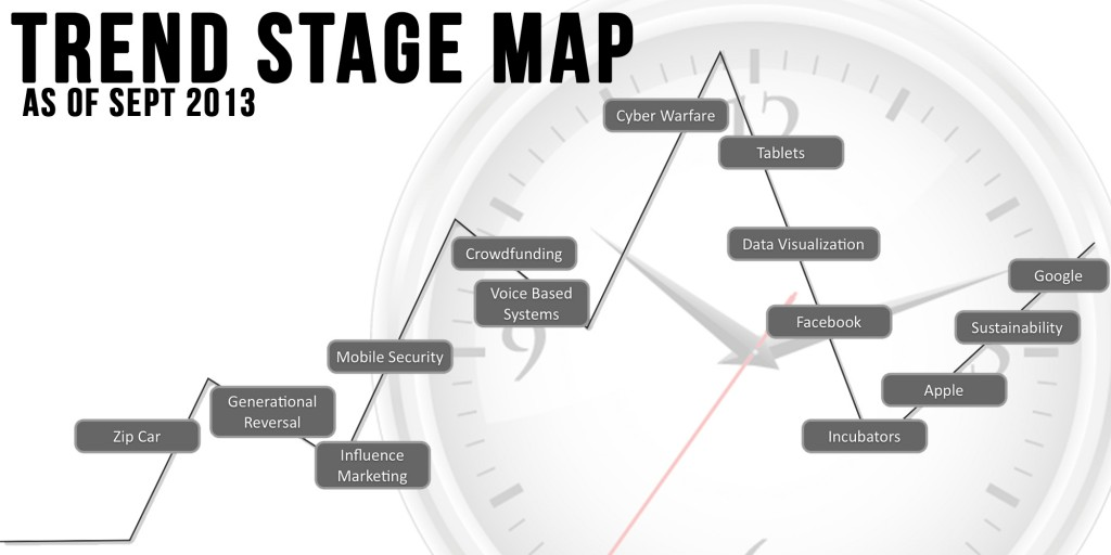 trend-stage-map